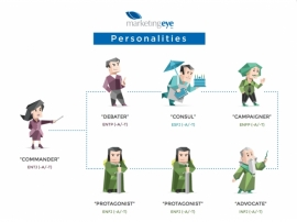 What's Your Dominant Personality Trait?